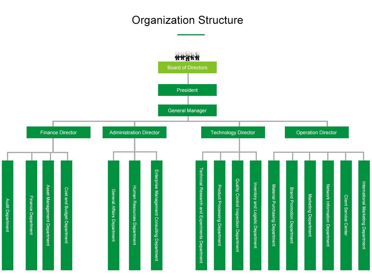 06-3了解betway必威登陆官网-组织架构.jpg